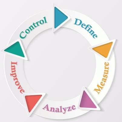 Control-Define-Measure-Analyze-Improve